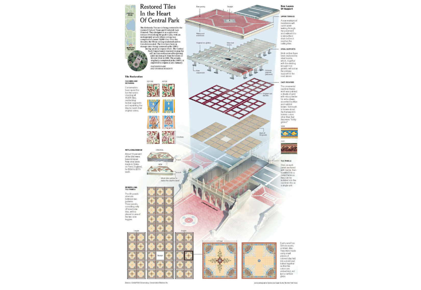 The page of infographics details the process of renovating the Minton Tiles