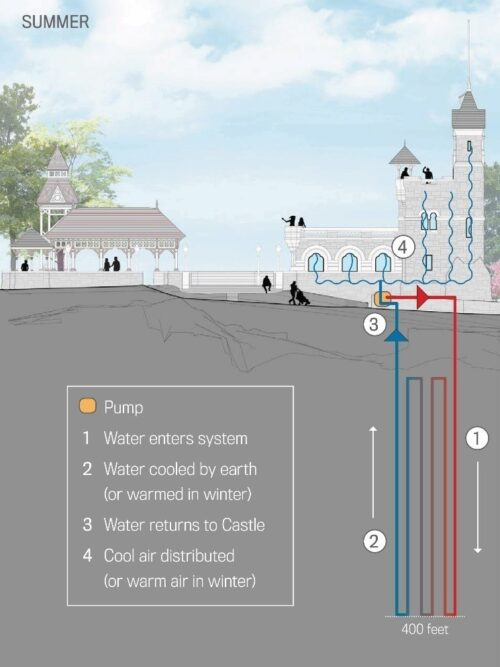 Illustrated diagram of the geothermal system installed in the renovation of Belvedere Castle